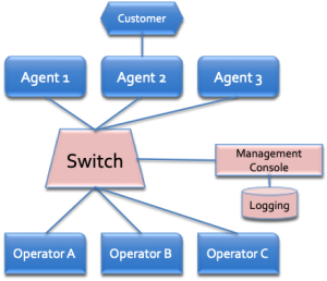 Switch graph